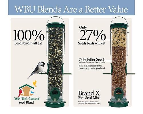 Image result for WBU stores